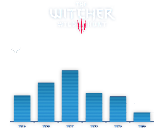 An example of a PlayTracker achievement chart