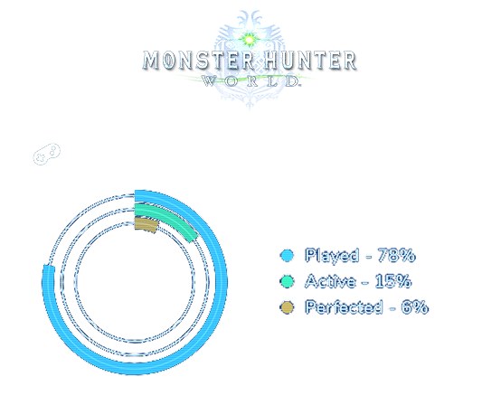 An example of a PlayTracker engagement chart