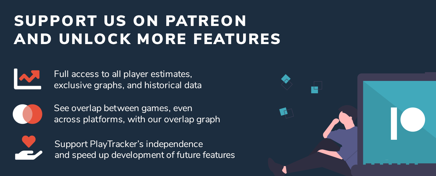 Support PlayTracker on Patreon to unlock access to more charts, historical data (coming soon), and additional tools like the comparison tool which lets you see overlap between games. Your support will speed up development of future features!