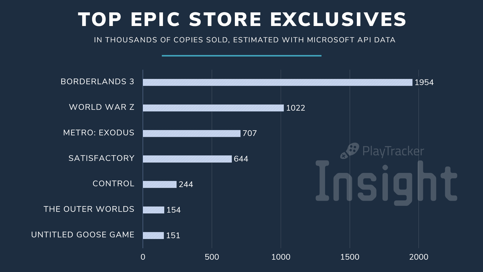 graph of top epic store exclusives